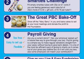 Your Fundraising Ideas